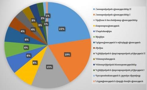 Импакт-факторы армянских журналов 2019 года: свежие данные уже доступны